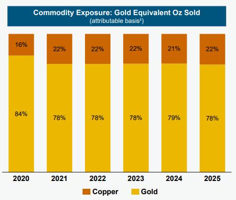Qué ver el lunes: Barrick Gold