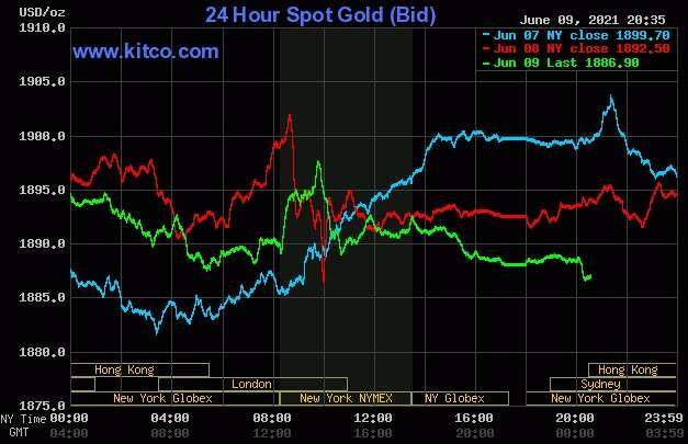 Oro a la espera de datos de inflación